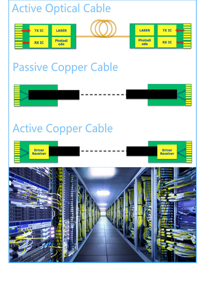About high-speed cables