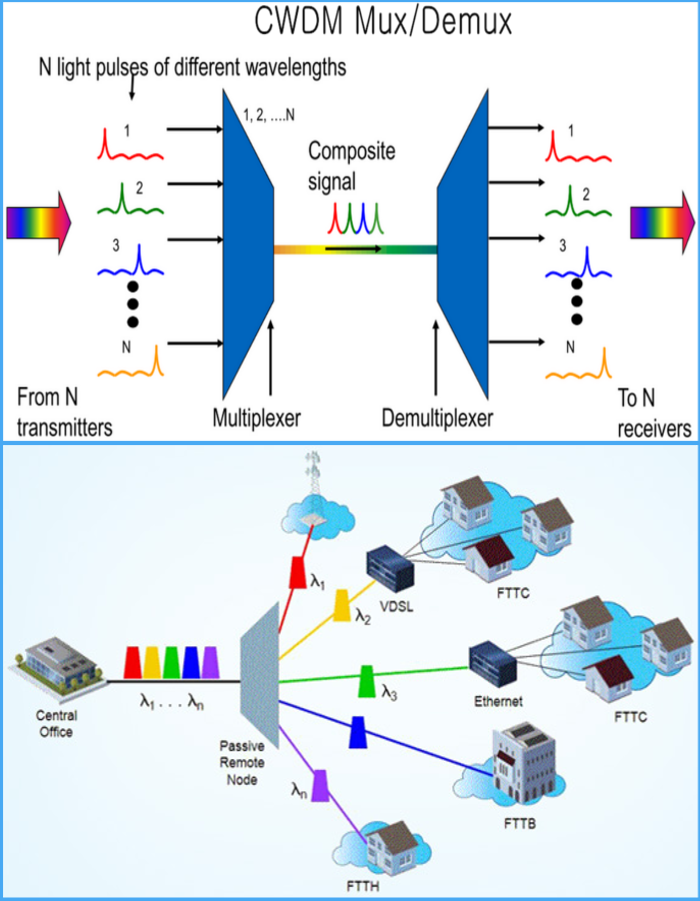 CWDM Long-distance optical transmission network solutions