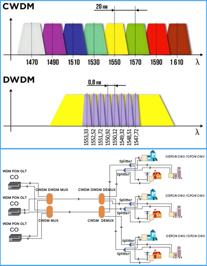 CWDM & DWDM combined transmission solution